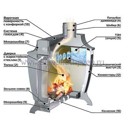 Печь отопительная Stoker 170 Aqua-C, схема