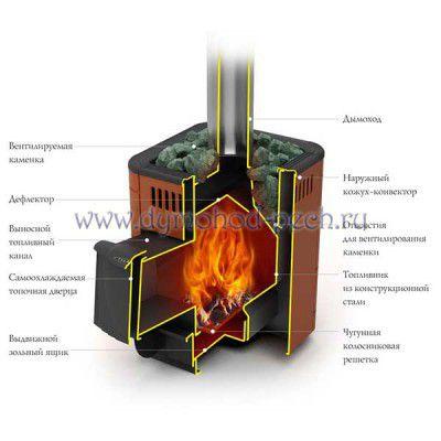 Печь для бани Оса Carbon схема